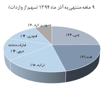 chart az94